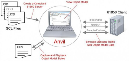 anvil-overview