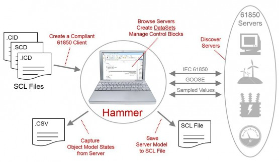 hammer-overview